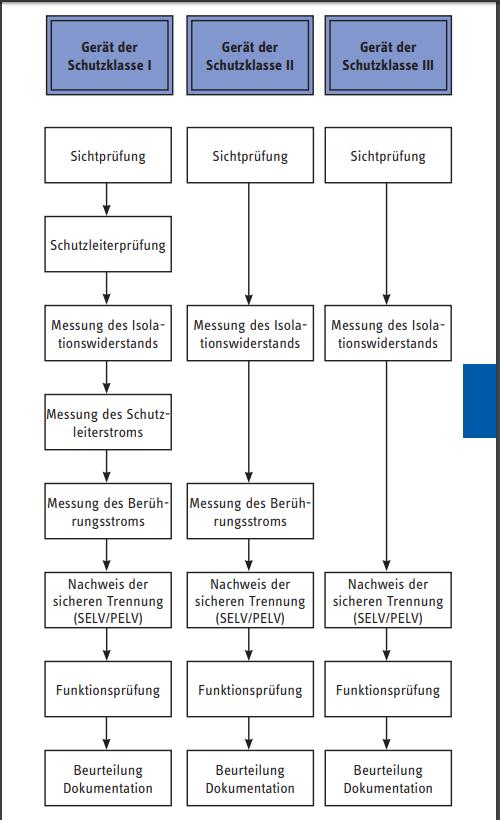 Favorit DGUV 3 Prüfung (BGV A3) ortsveränderlicher Geräte-Schutzklasse und ET72