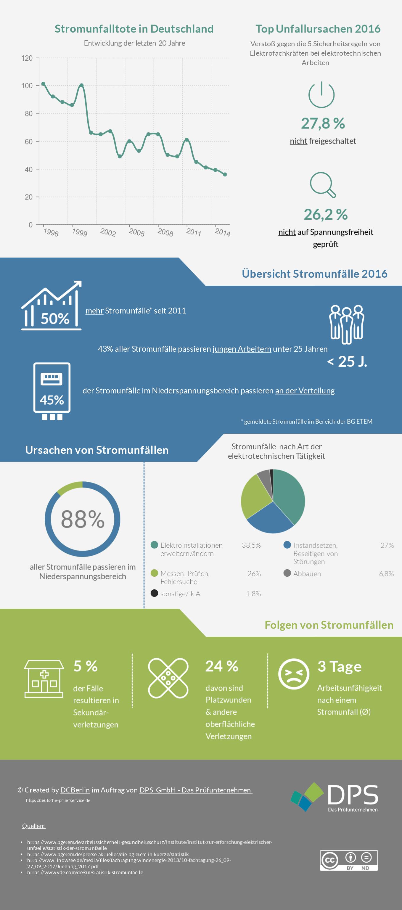Infografik zu Stromunfällen mit Stromschlag in Deutschland