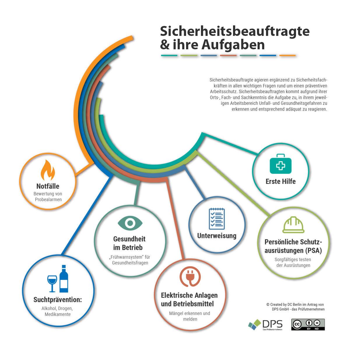 Infografik zum Thema Aufgaben eines Sicherheitsbeauftragten